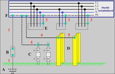 Un contrôle électrique