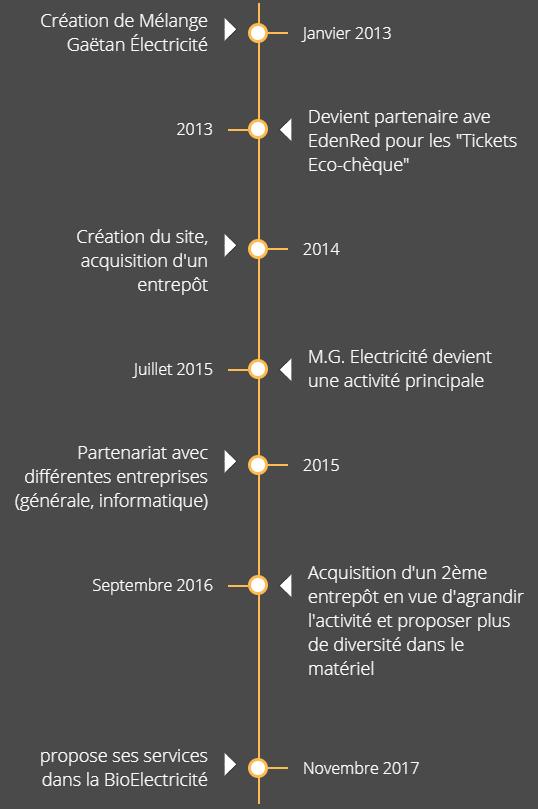 ligne de temps